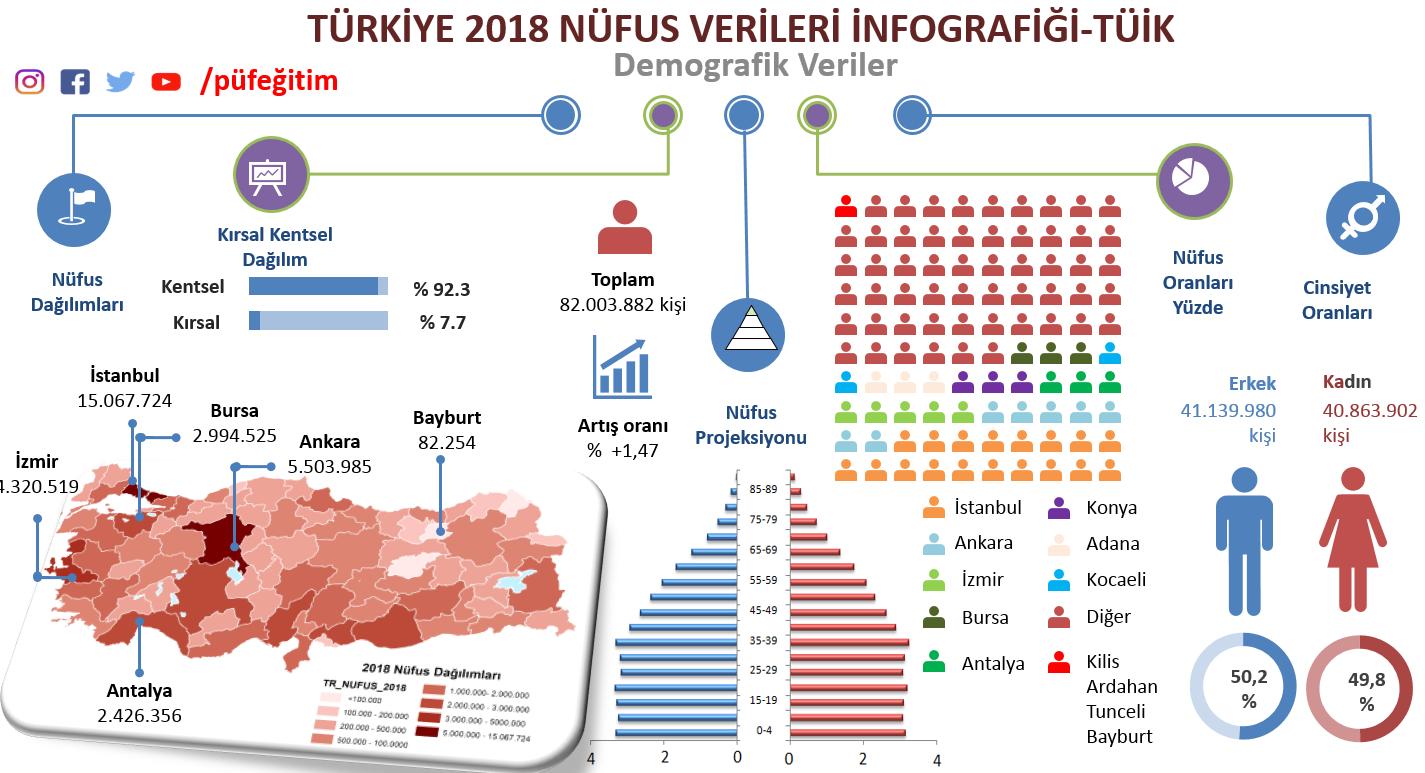 2018 Nüfus Verileri.png