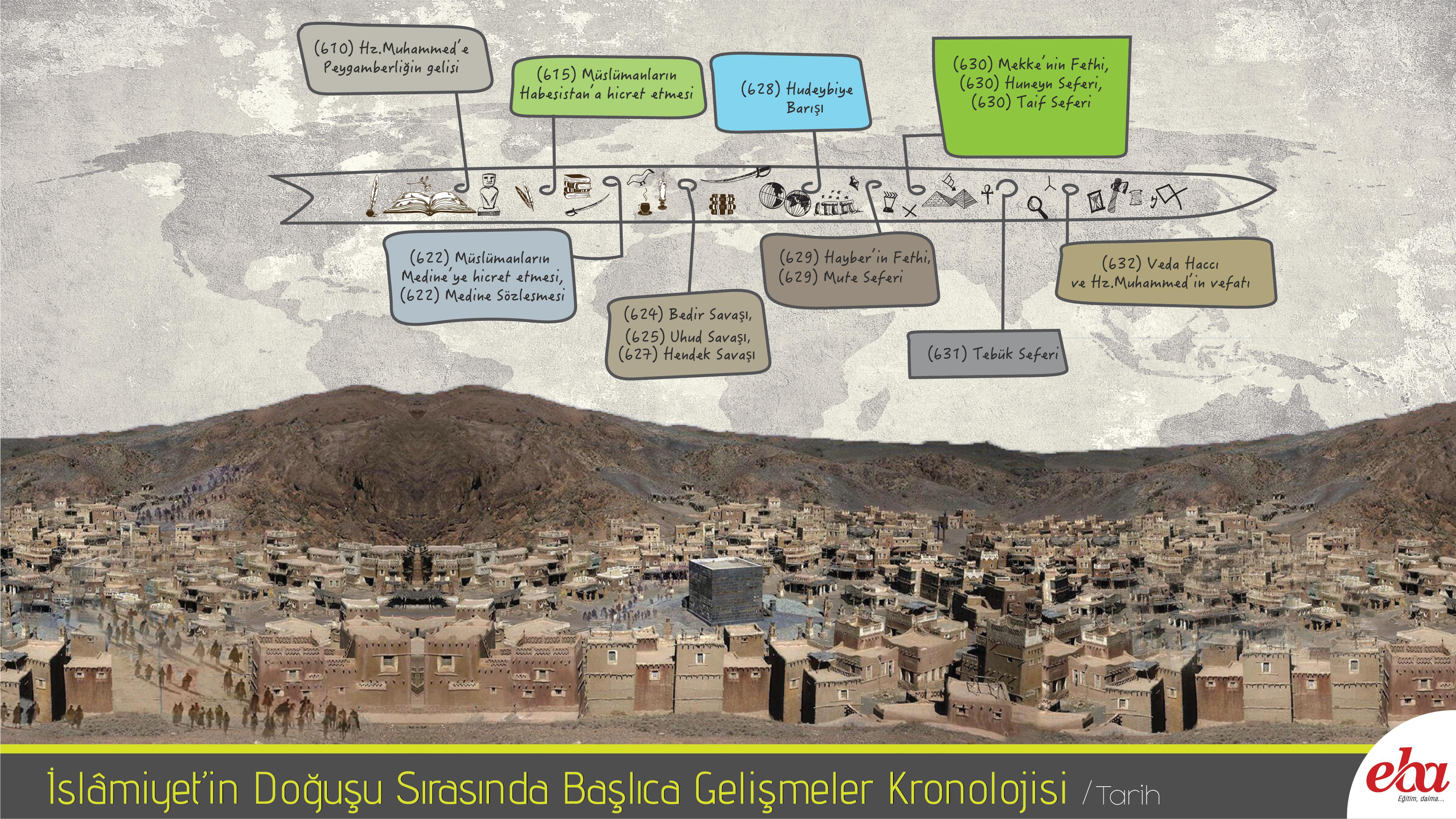 EBA islamiyetin-dogusu-sirasinda-baslica-gelismeler-kronolojisi.jpg