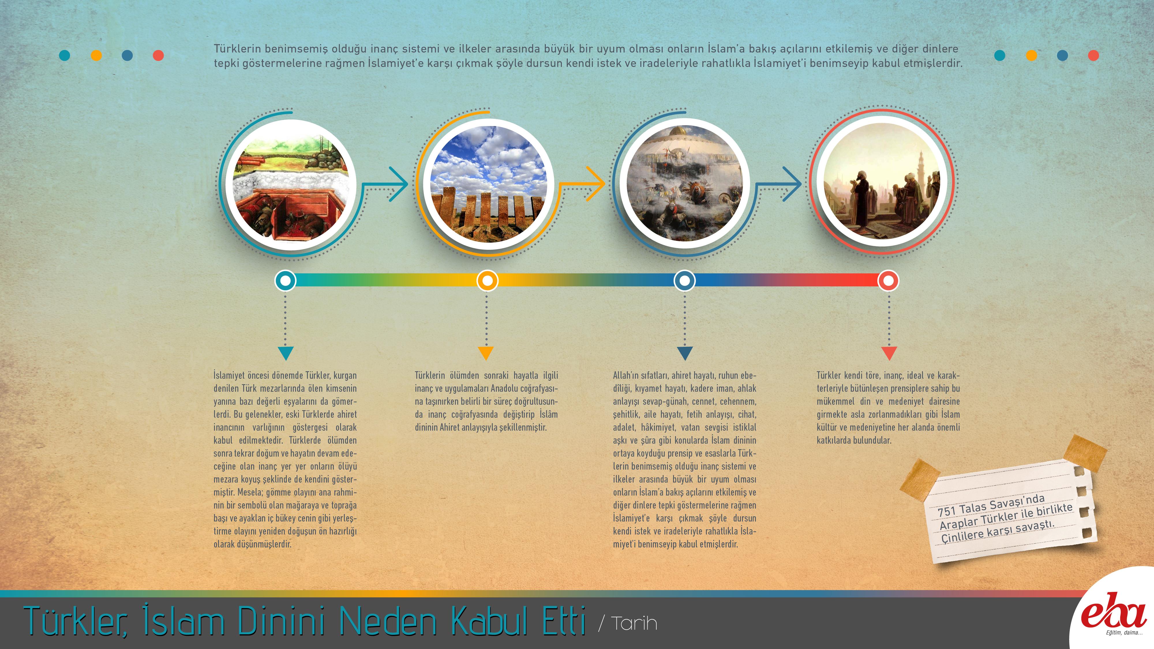 EBA turkler-islam-dini-neden-kabul-etti.jpg