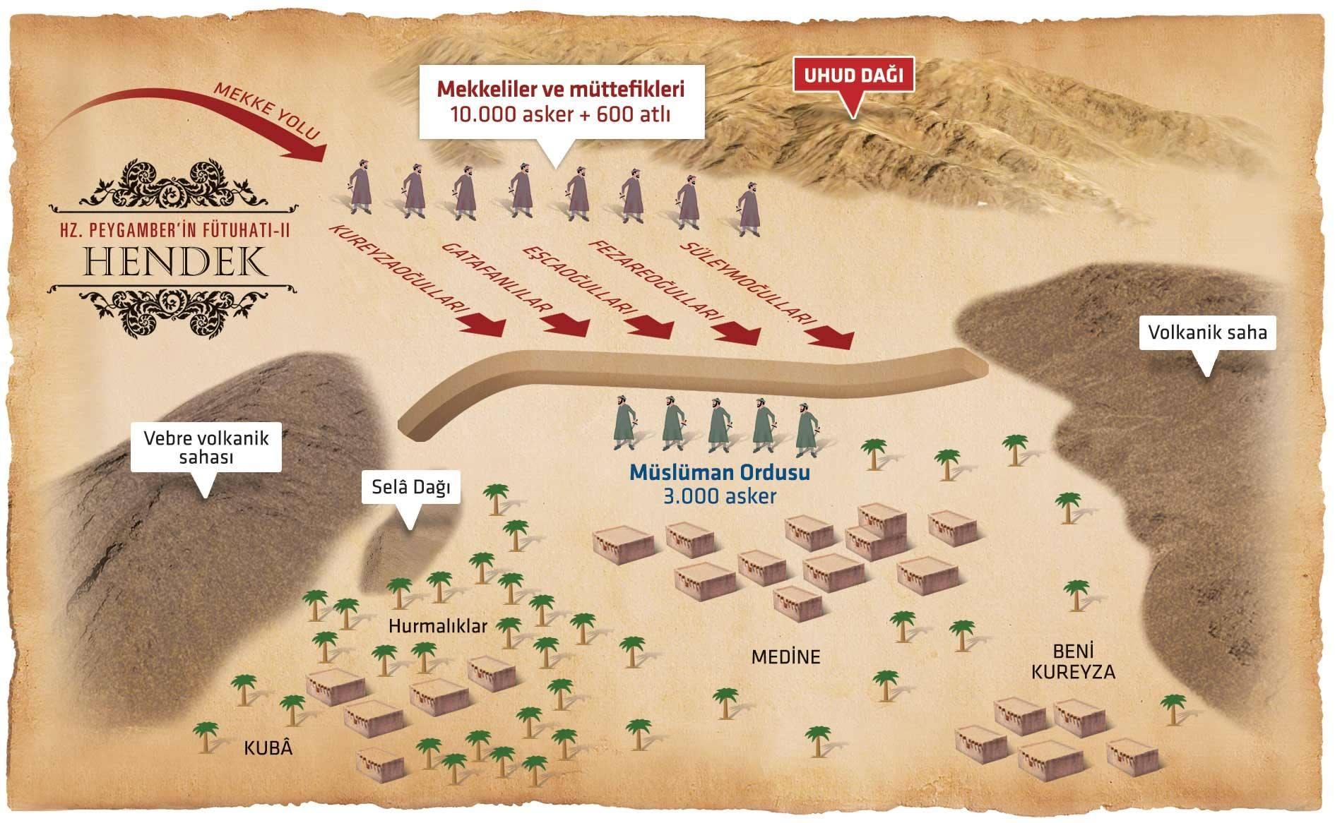 Hendek Savaşı EBA İnfografik.jpg